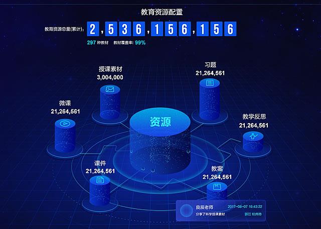大屏数据(学乐云全国教育信息化中心)